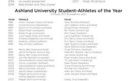 Ashland University Hall of Famers, page 3.  Updated thru 2018.