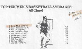 Jamestown Community College Top Ten Men's Basketball Averages.