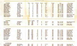 1947 St. Louis Browns roster